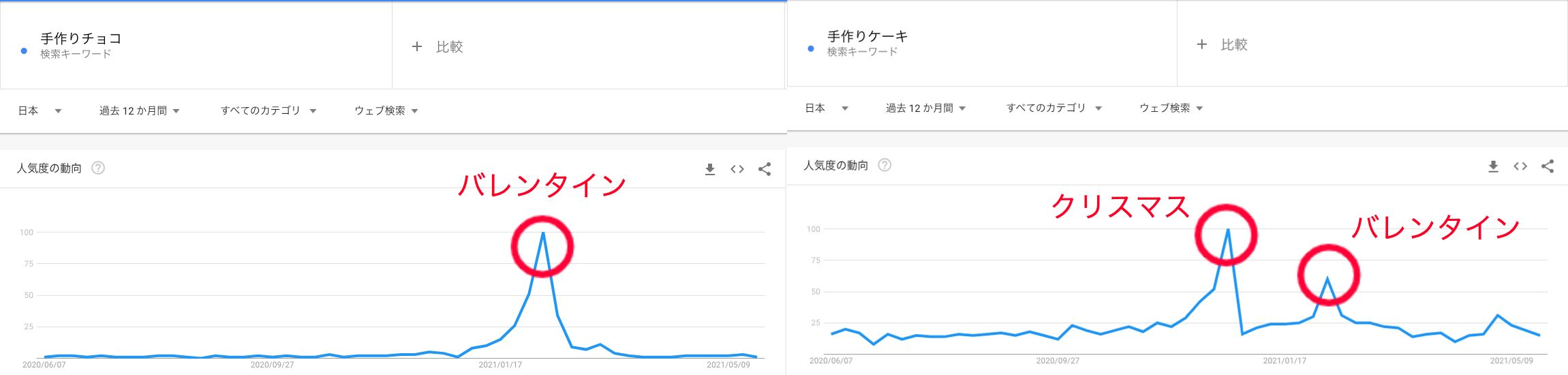 youtube_sweets_google trend