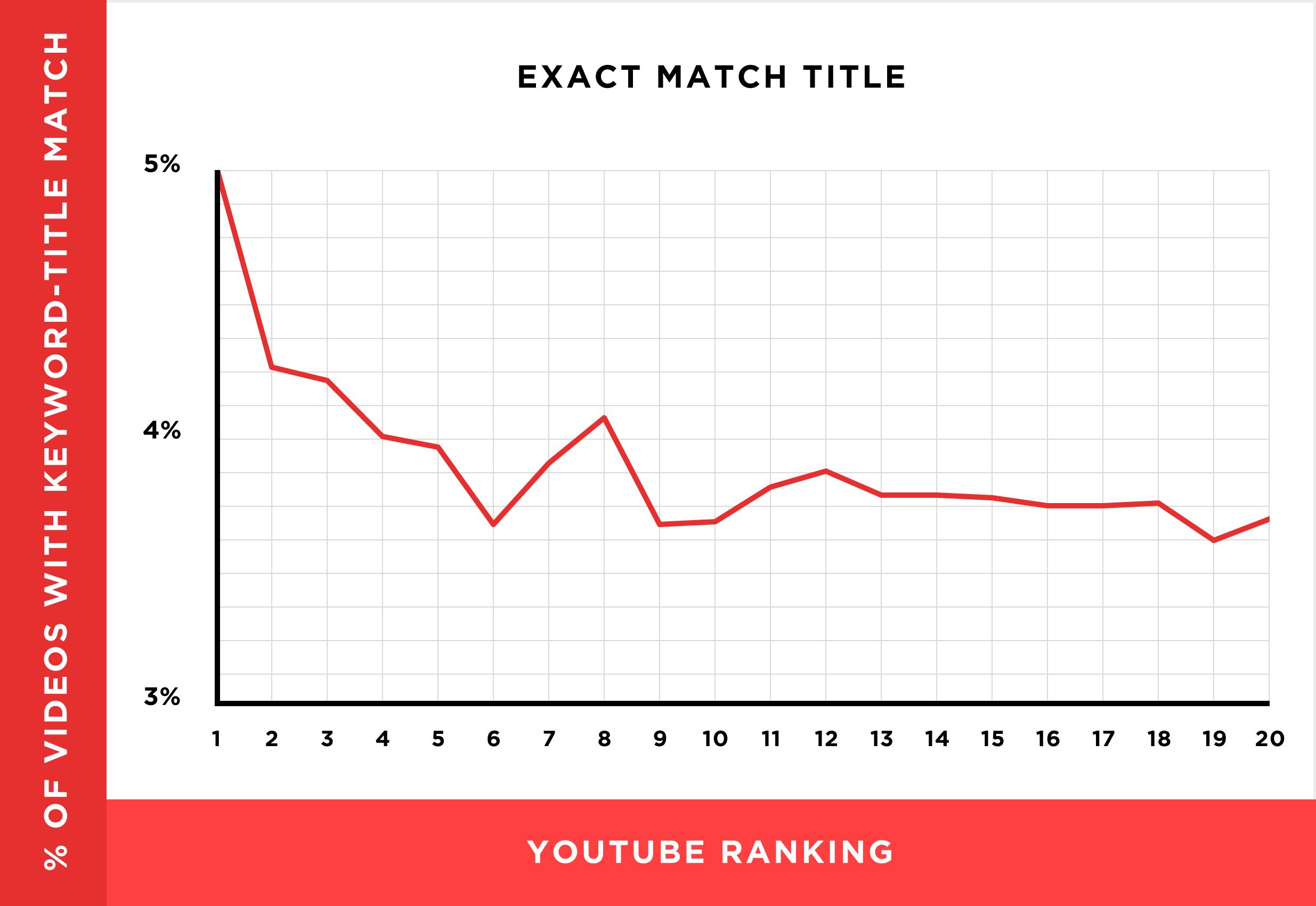 v seo-title keyword-correlation